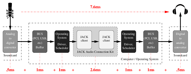 Latency chain